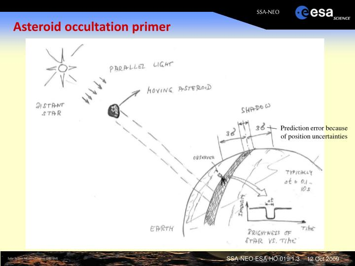 Asteroid occultation primer