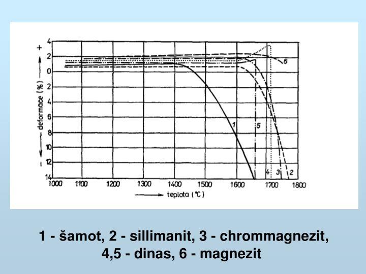 1 - šamot, 2 - sillimanit, 3 - chrommagnezit,      4,5 - dinas, 6 - magnezit