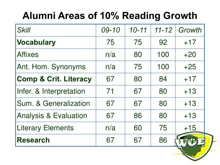 Alumni Areas of 10% Reading Growth