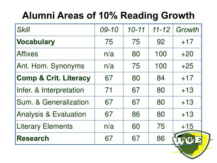 Alumni Areas of 10% Reading Growth