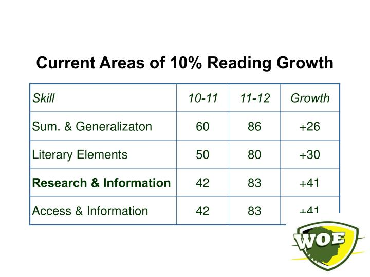 Current Areas of 10% Reading Growth