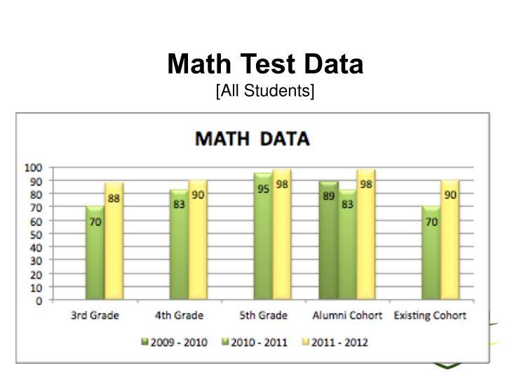 Math Test Data