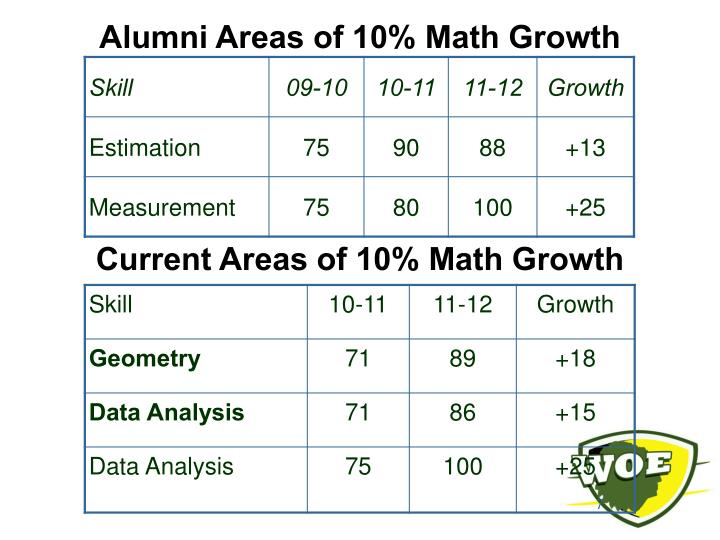 Alumni Areas of 10% Math Growth