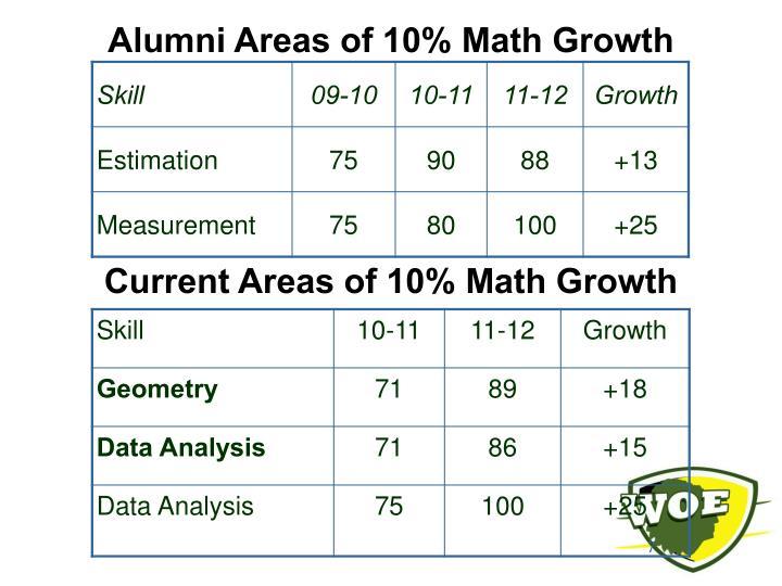 Alumni Areas of 10% Math Growth