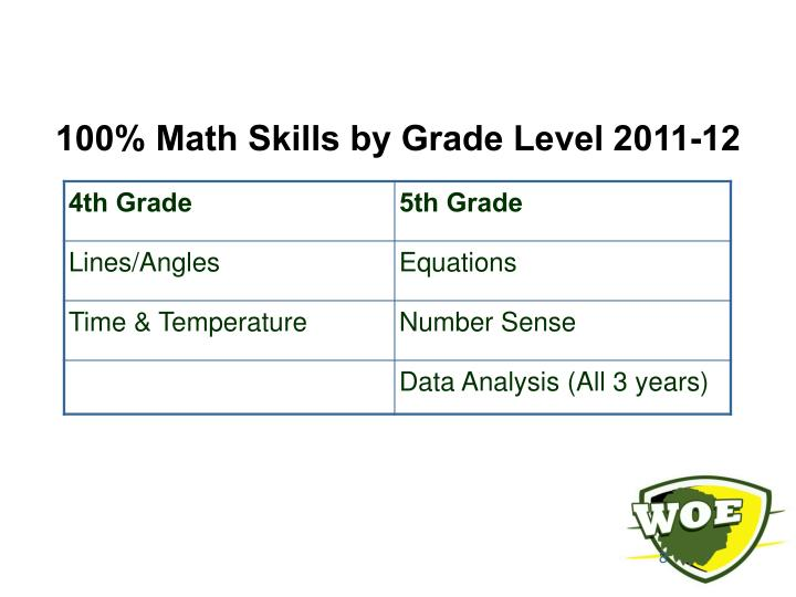 100% Math Skills by Grade Level 2011-12