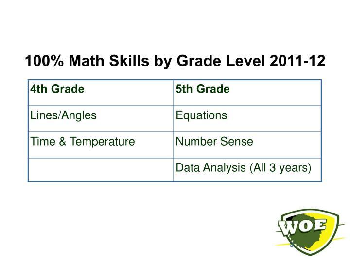 100% Math Skills by Grade Level 2011-12
