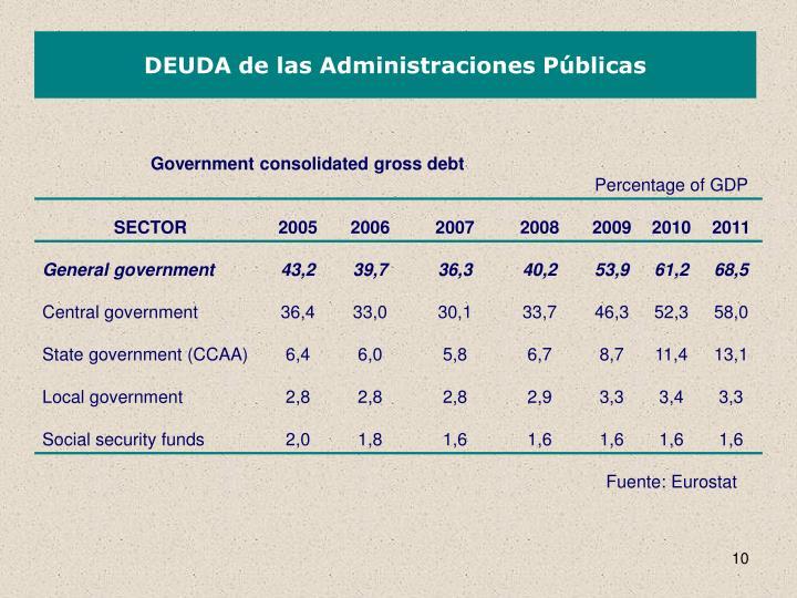 DEUDA de las Administraciones Públicas