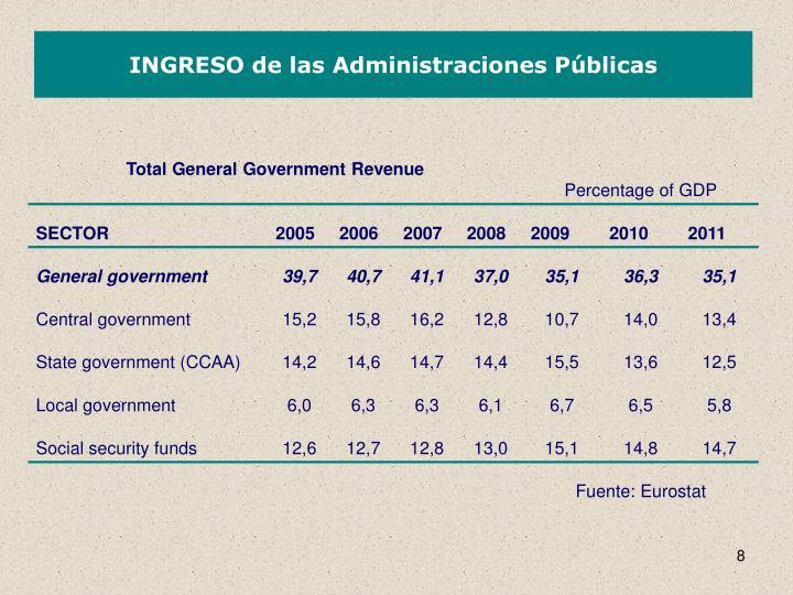 INGRESO de las Administraciones Públicas