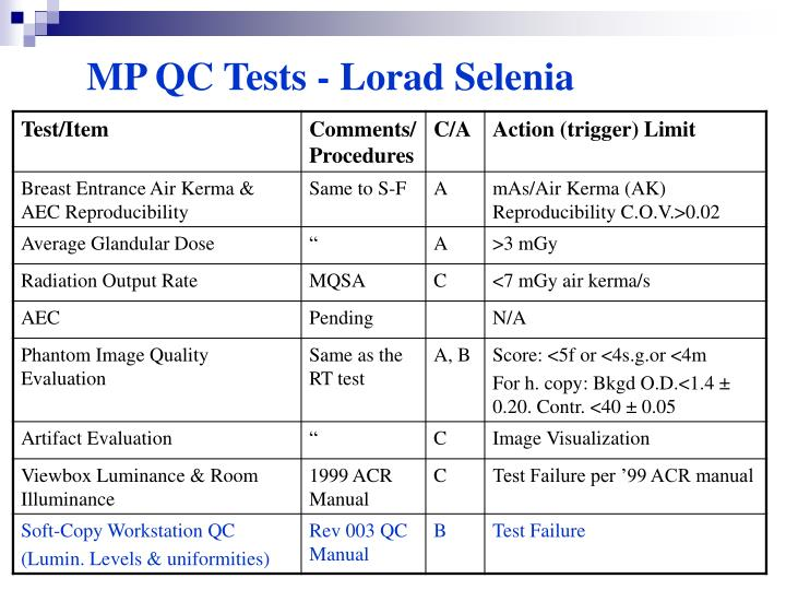 mammography quality control manual