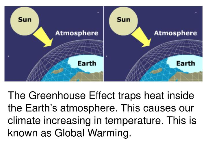 The Greenhouse Effect traps heat inside the Earth's atmosphere. This causes our climate increasing in temperature. This is known as Global Warming.
