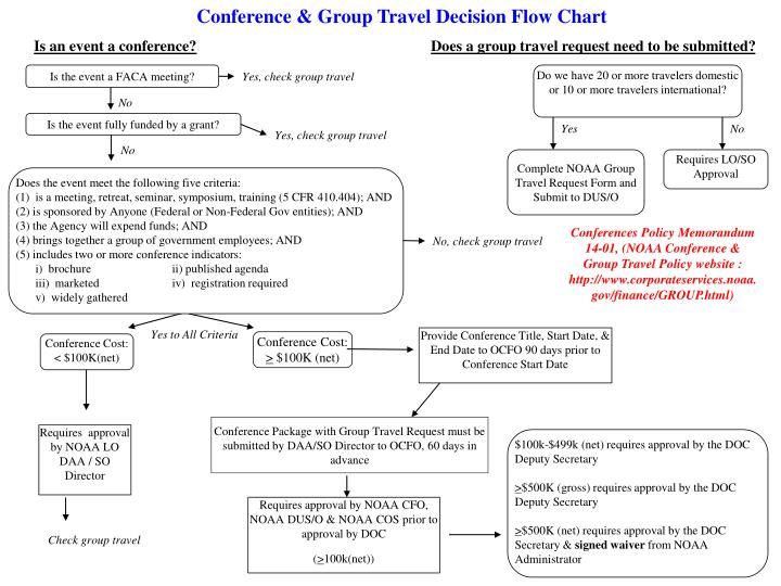 Conference & Group Travel