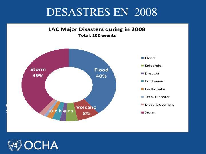 DESASTRES EN  2008
