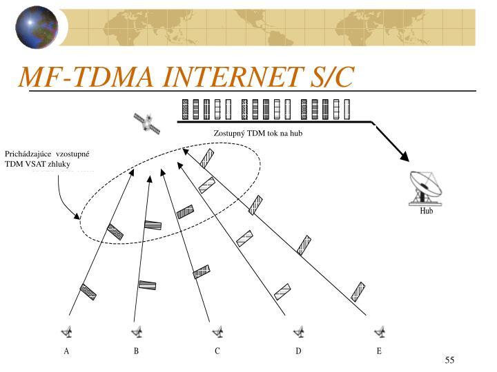 MF-TDMA INTERNET S/C
