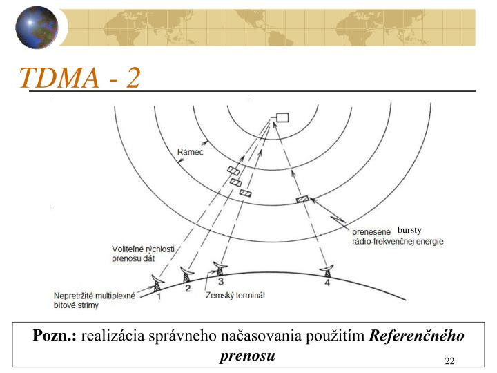 TDMA - 2