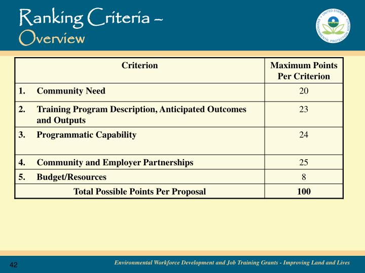 Ranking Criteria