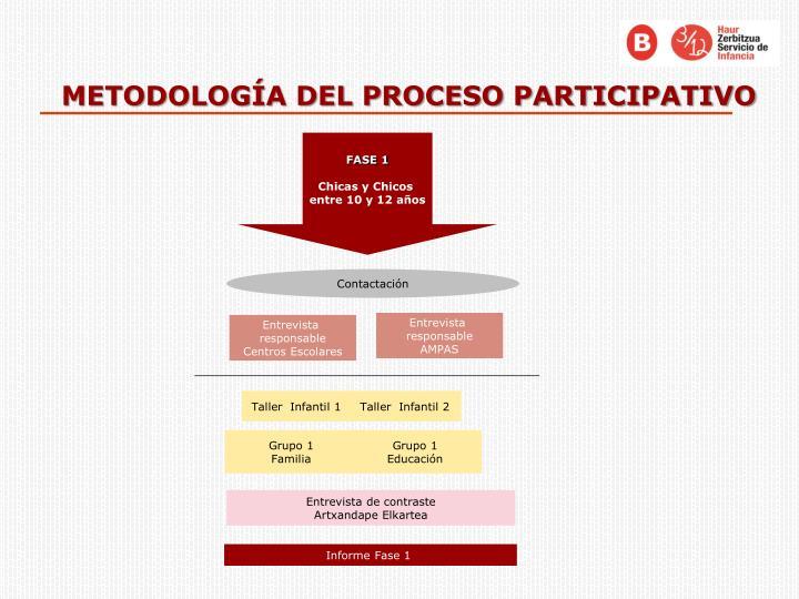 METODOLOGÍA DEL PROCESO PARTICIPATIVO