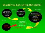 would you have given the order