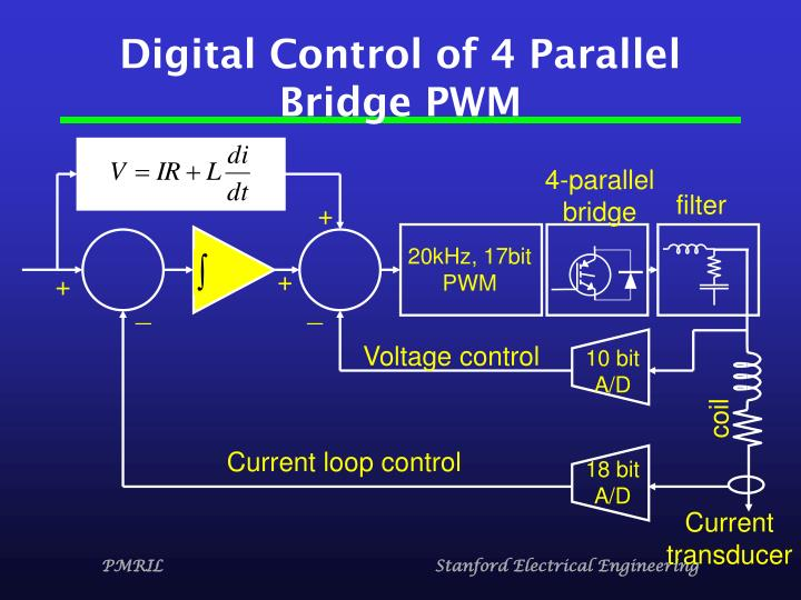 Digital Control of 4 Parallel Bridge PWM