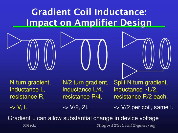 Gradient Coil Inductance: Impact on Amplifier Design