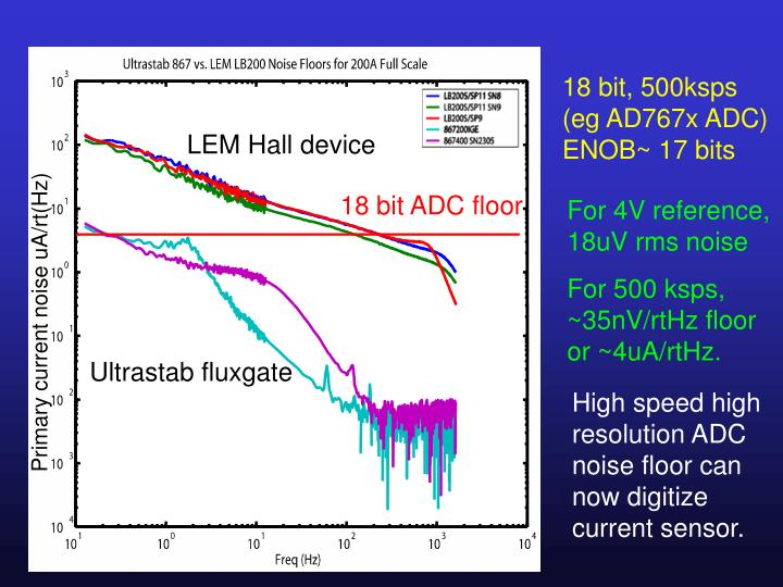 18 bit, 500ksps (eg AD767x ADC) ENOB~ 17 bits