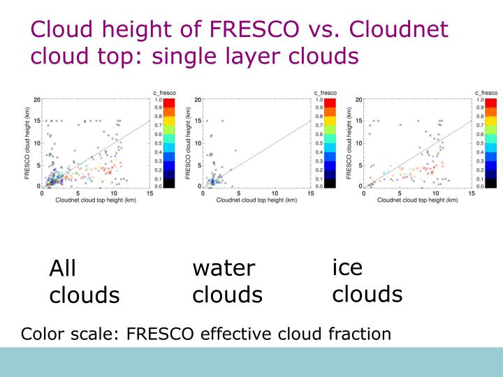 Cloud height of FRESCO vs. Cloudnet cloud top: single layer clouds
