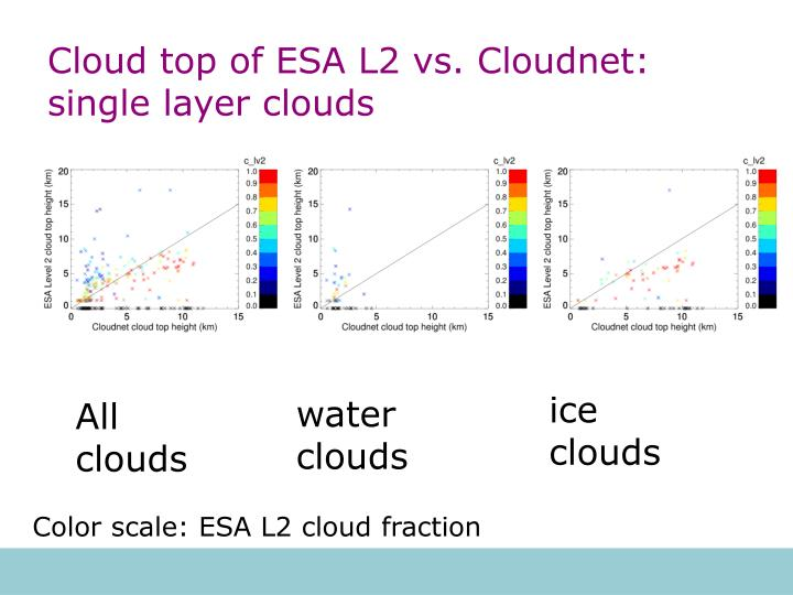 Cloud top of ESA L2 vs. Cloudnet: