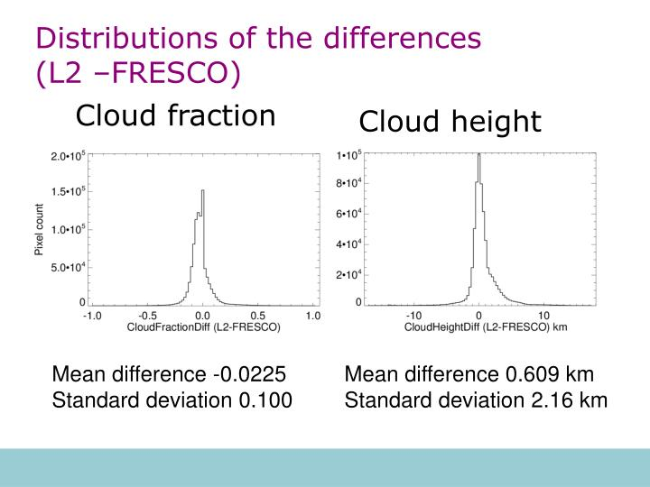 Distributions of the differences