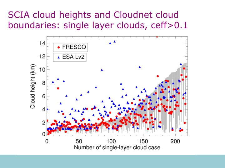 SCIA cloud heights and Cloudnet cloud boundaries: single layer clouds, ceff>0.1