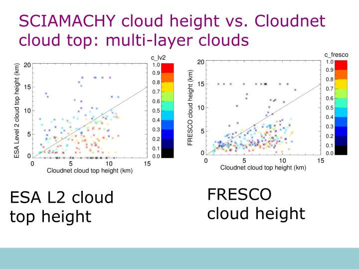 SCIAMACHY cloud height vs. Cloudnet cloud top: multi-layer clouds