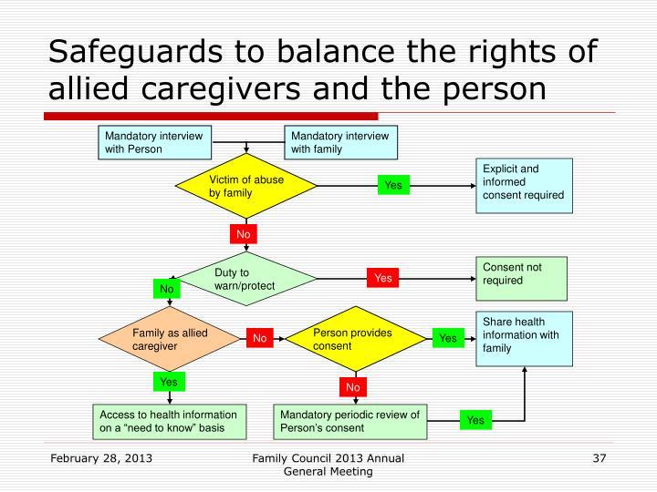 Safeguards to balance the rights of allied caregivers and the person