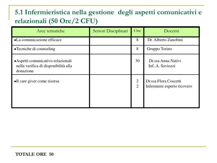 5.1 Infermieristica nella gestione  degli aspetti comunicativi e