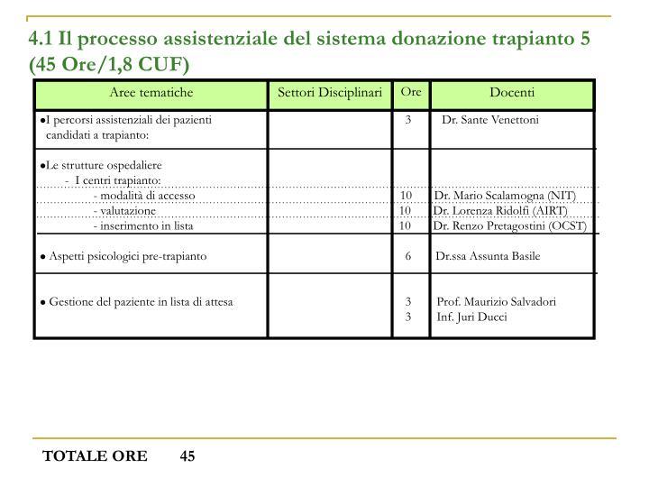 4.1 Il processo assistenziale del sistema donazione trapianto 5