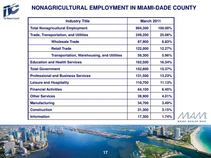 NONAGRICULTURAL EMPLOYMENT IN MIAMI-DADE COUNTY
