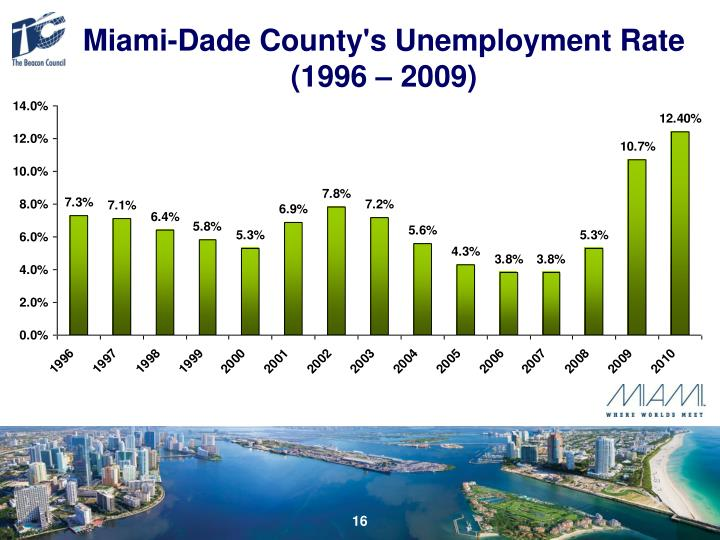Miami-Dade County's Unemployment Rate