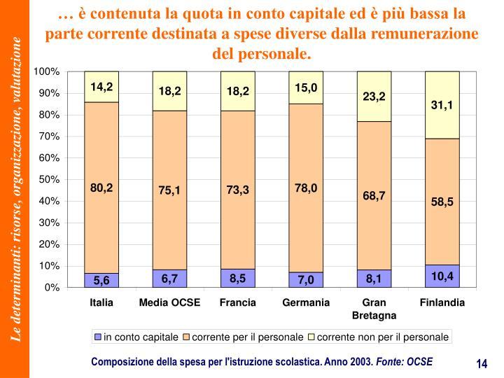 contenuta la quota in conto capitale ed  pi bassa la parte corrente destinata a spese diverse dalla remunerazione del personale.