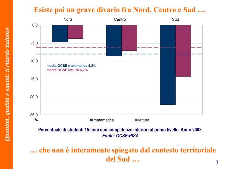 Esiste poi un grave divario fra Nord, Centro e Sud
