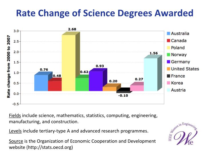 Rate Change of Science Degrees Awarded