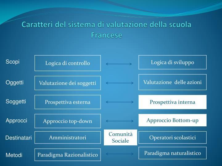 Caratteri del sistema di valutazione della scuola Francese