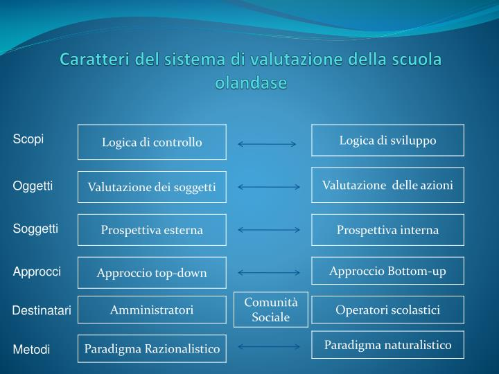 Caratteri del sistema di valutazione della scuola
