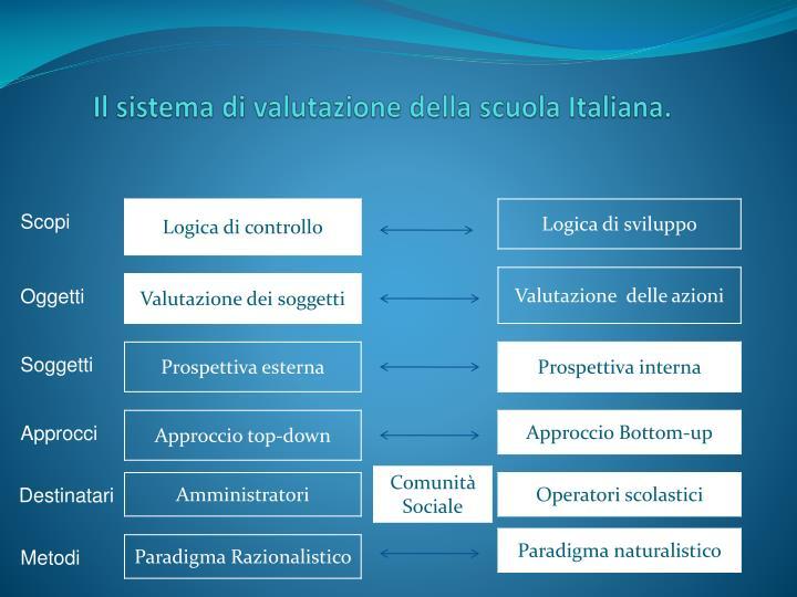 Il sistema di valutazione della scuola Italiana.