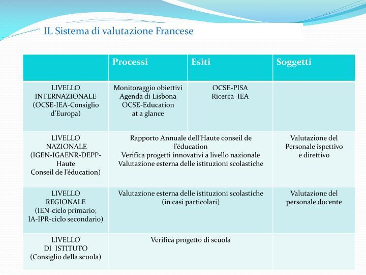 IL Sistema di valutazione Francese