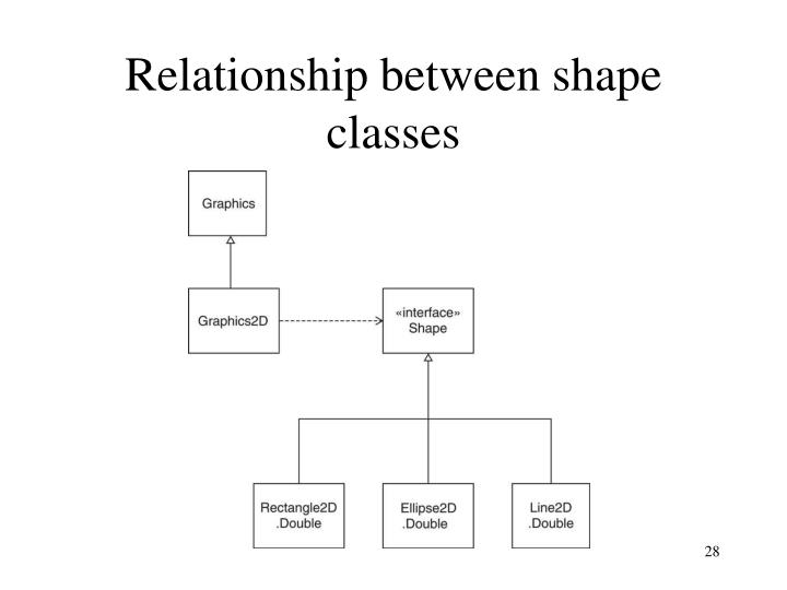 Relationship between shape classes