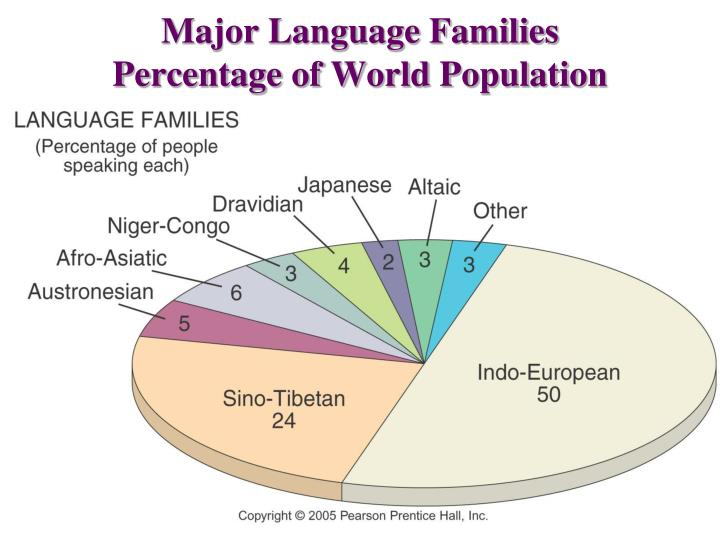 Major Language Families