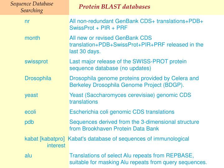 Protein BLAST databases