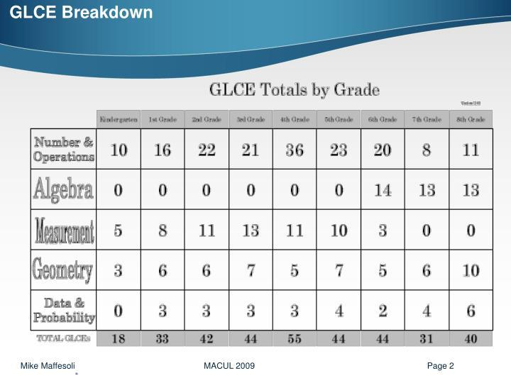 GLCE Breakdown