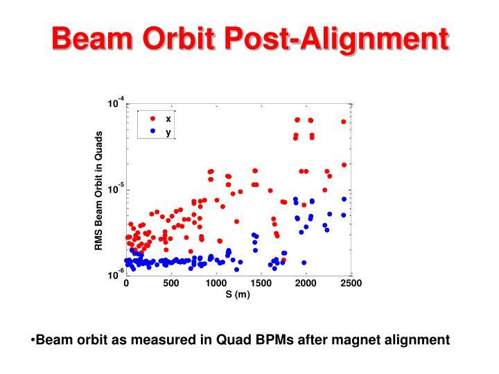 Beam Orbit Post-Alignment