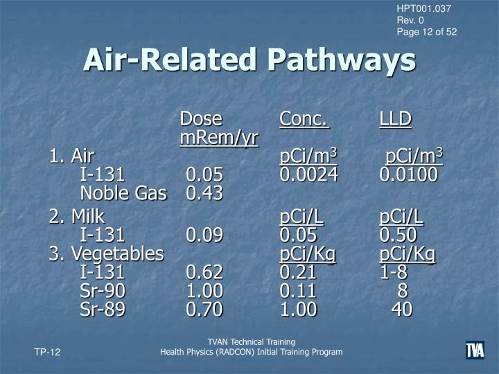Air-Related Pathways