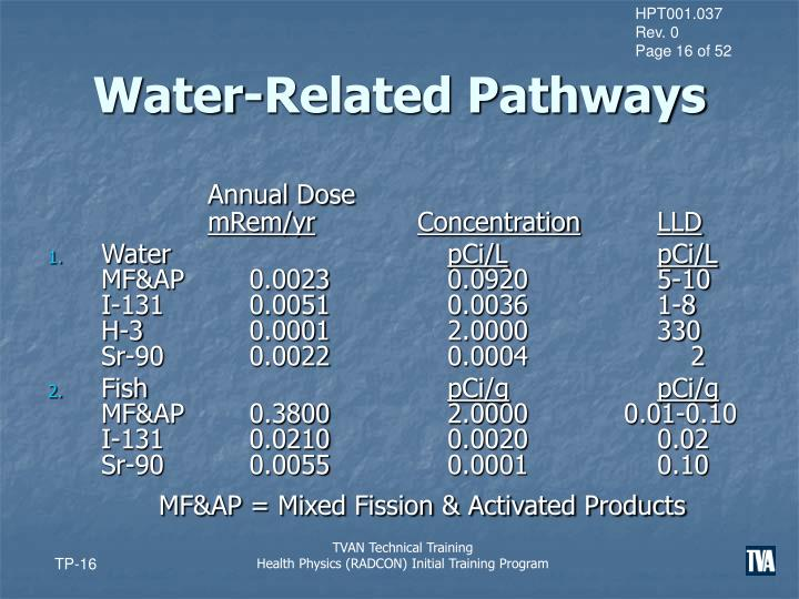 Water-Related Pathways