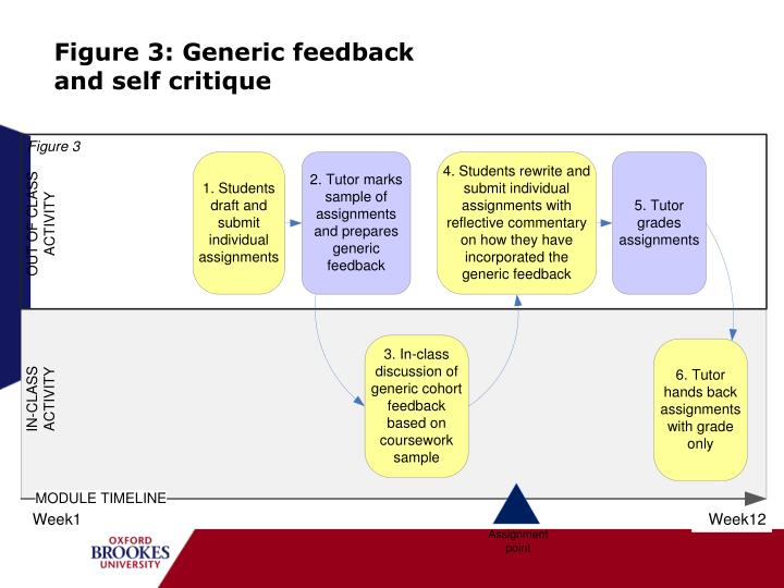Figure 3: Generic feedback