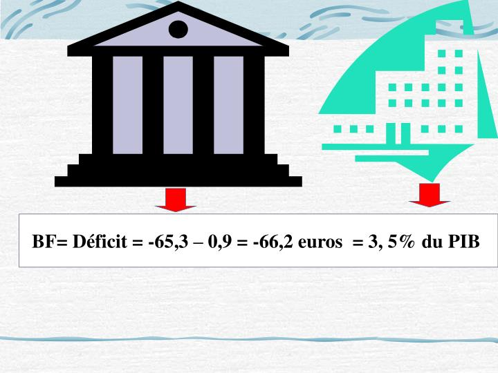 BF= Déficit = -65,3 – 0,9 = -66,2 euros  = 3, 5% du PIB